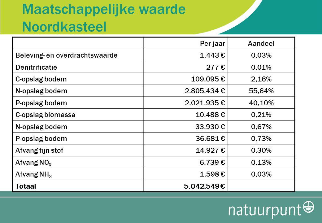 Maatschappelijke waarde Noordkasteel Per jaarAandeel Beleving- en overdrachtswaarde1.443 €0,03% Denitrificatie277 €0,01% C-opslag bodem109.095 €2,16%