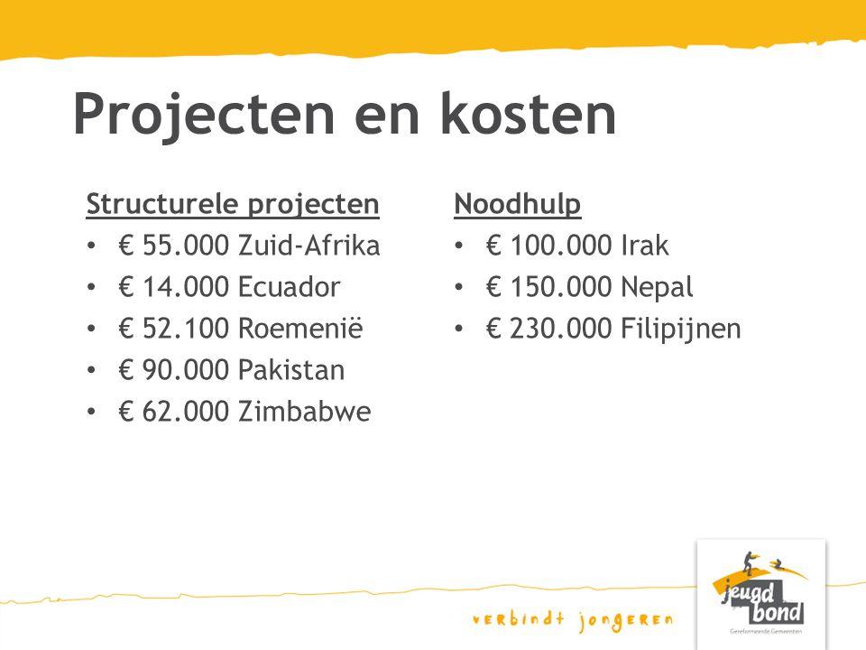 Projecten en kosten Noodhulp € 100.000 Irak € 150.000 Nepal € 230.000 Filipijnen Structurele projecten € 55.000 Zuid-Afrika € 14.000 Ecuador € 52.100 Roemenië € 90.000 Pakistan € 62.000 Zimbabwe