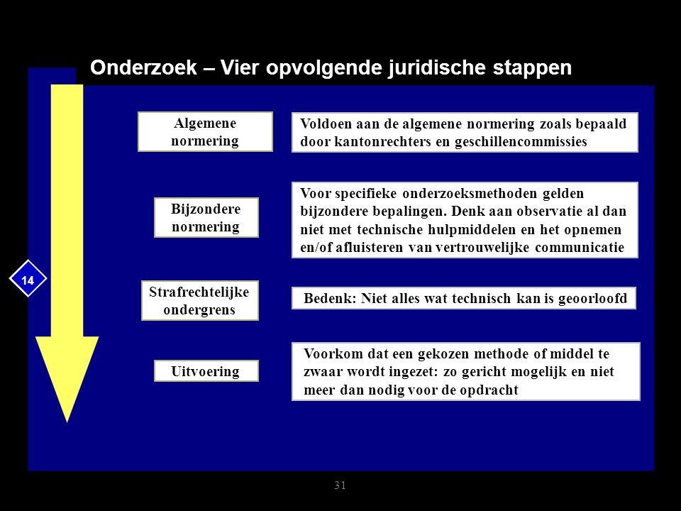 14 Onderzoek – Vier opvolgende juridische stappen 31 Algemene normering Bijzondere normering Strafrechtelijke ondergrens Uitvoering Voldoen aan de alg