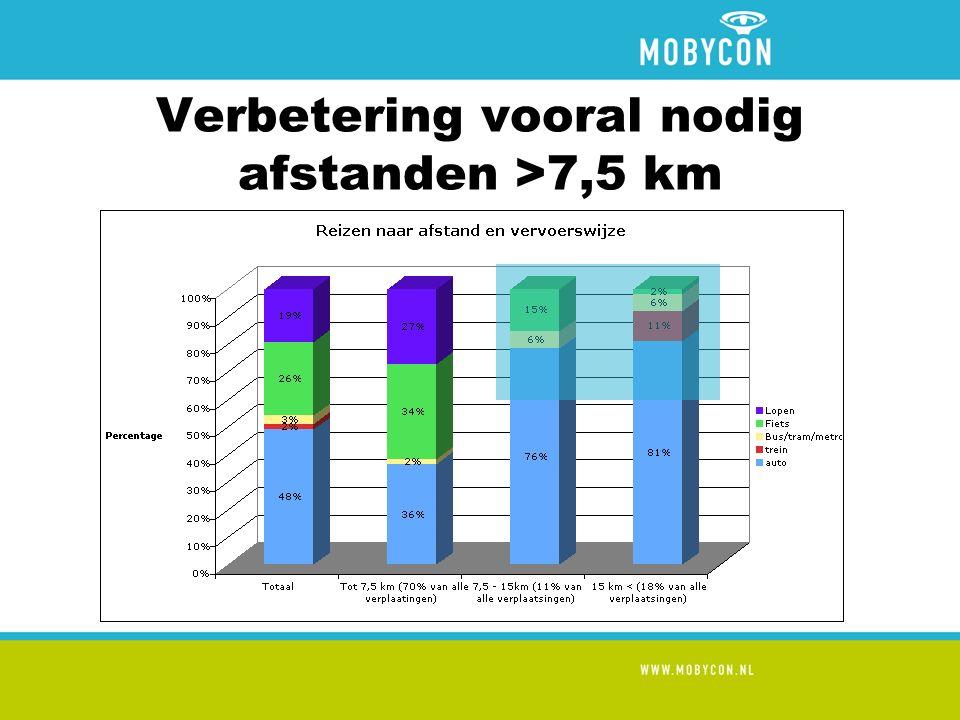 Verbetering vooral nodig afstanden >7,5 km