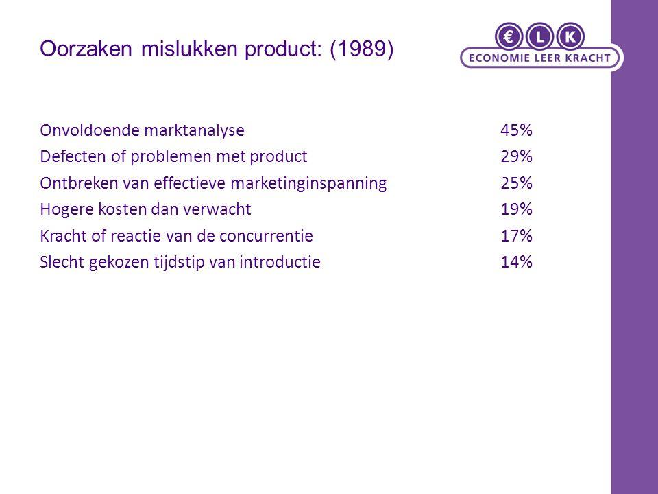 Oorzaken mislukken product: (1989) Onvoldoende marktanalyse45% Defecten of problemen met product29% Ontbreken van effectieve marketinginspanning25% Hogere kosten dan verwacht19% Kracht of reactie van de concurrentie17% Slecht gekozen tijdstip van introductie14%