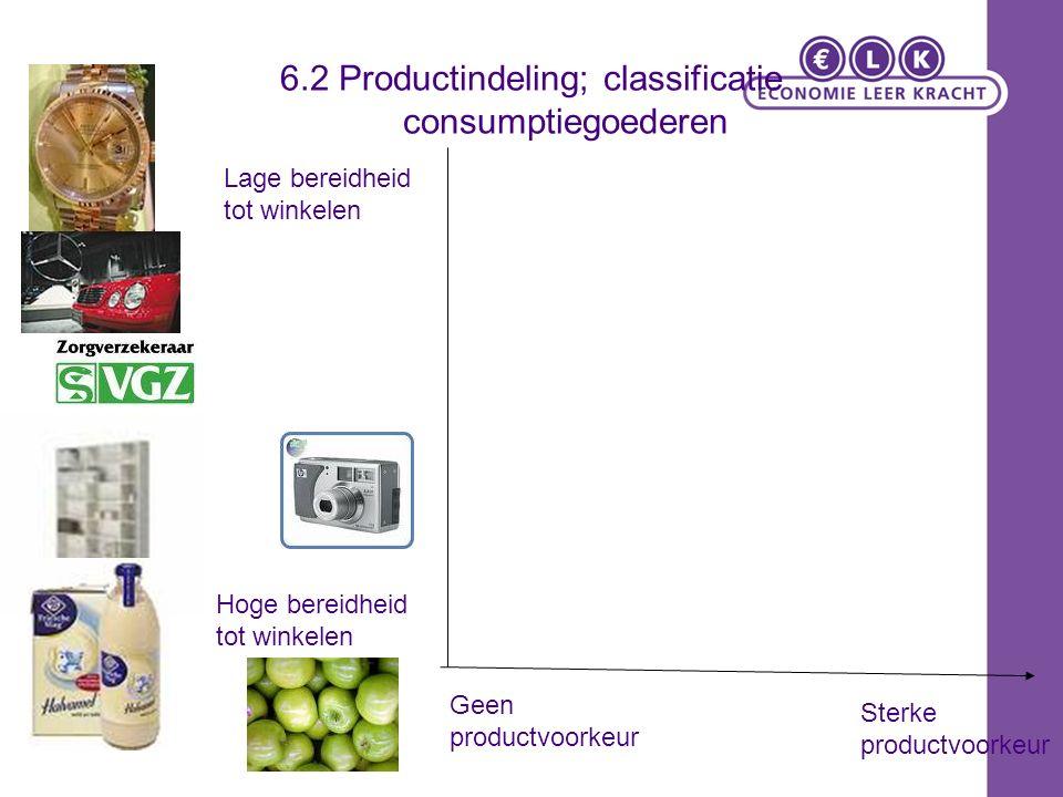 6.2 Productindeling; classificatie consumptiegoederen Geen productvoorkeur Sterke productvoorkeur Hoge bereidheid tot winkelen Lage bereidheid tot winkelen