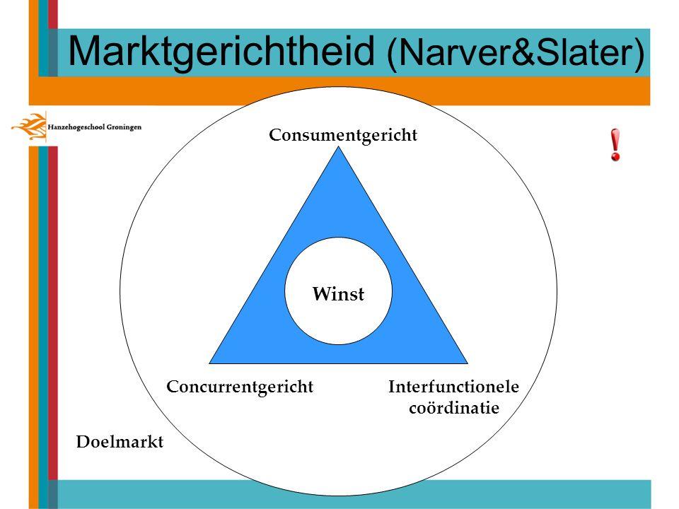 ConcurrentgerichtInterfunctionele coördinatie Consumentgericht Winst Doelmarkt Marktgerichtheid (Narver&Slater)