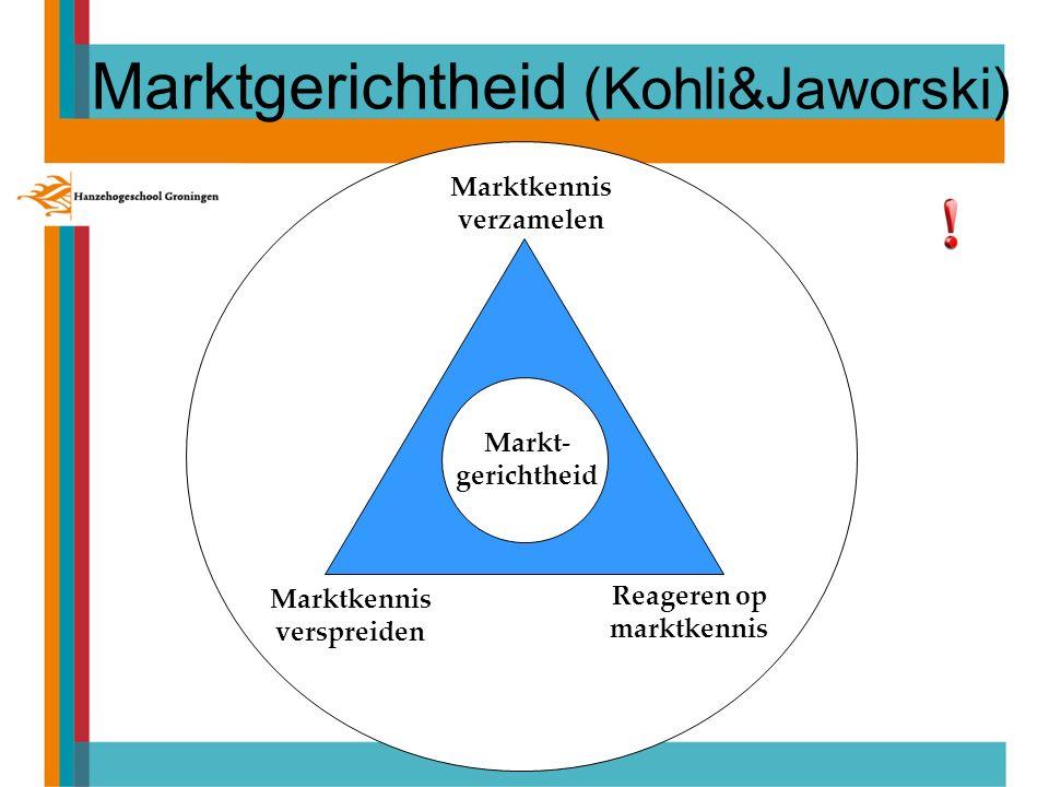 Marktkennis verspreiden Reageren op marktkennis Marktkennis verzamelen Markt- gerichtheid Marktgerichtheid (Kohli&Jaworski)