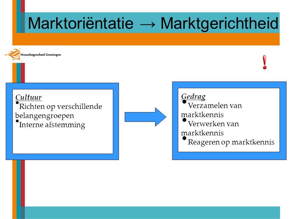 Cultuur Richten op verschillende belangengroepen Interne afstemming Gedrag Verzamelen van marktkennis Verwerken van marktkennis Reageren op marktkennis Marktoriëntatie → Marktgerichtheid