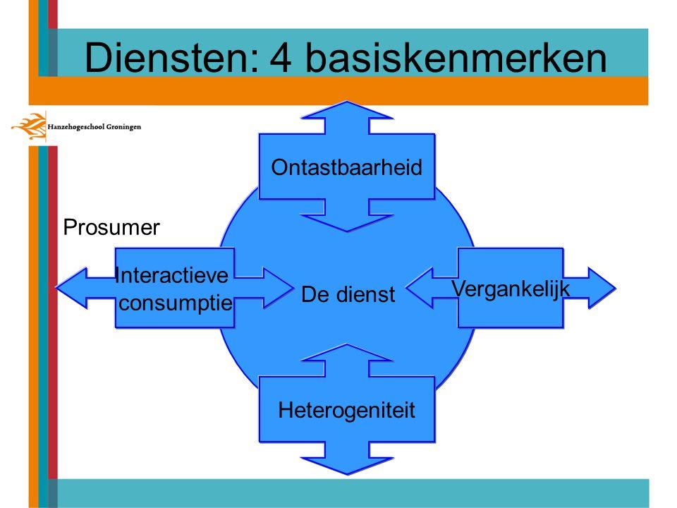 Diensten: 4 basiskenmerken Ontastbaarheid Interactieve consumptie Heterogeniteit Vergankelijk De dienst Prosumer