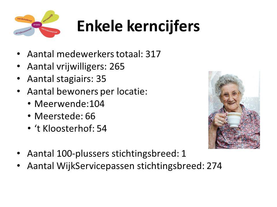Enkele kerncijfers Aantal medewerkers totaal: 317 Aantal vrijwilligers: 265 Aantal stagiairs: 35 Aantal bewoners per locatie: Meerwende:104 Meerstede: 66 't Kloosterhof: 54 Aantal 100-plussers stichtingsbreed: 1 Aantal WijkServicepassen stichtingsbreed: 274