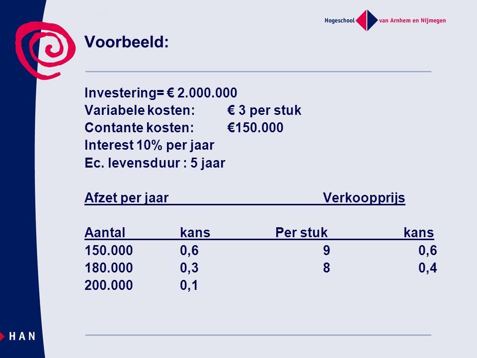 Voorbeeld: Investering= € 2.000.000 Variabele kosten:€ 3 per stuk Contante kosten:€150.000 Interest 10% per jaar Ec.