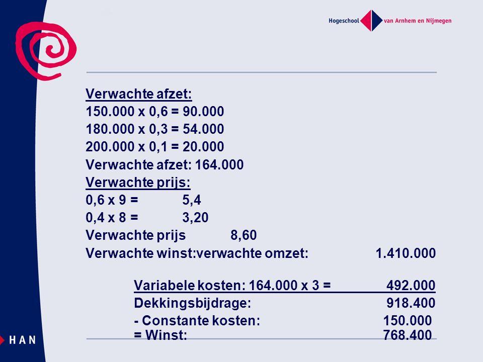 Verwachte afzet: 150.000 x 0,6 = 90.000 180.000 x 0,3 = 54.000 200.000 x 0,1 = 20.000 Verwachte afzet: 164.000 Verwachte prijs: 0,6 x 9 = 5,4 0,4 x 8 = 3,20 Verwachte prijs8,60 Verwachte winst:verwachte omzet:1.410.000 Variabele kosten: 164.000 x 3 = 492.000 Dekkingsbijdrage: 918.400 - Constante kosten: 150.000 = Winst: 768.400