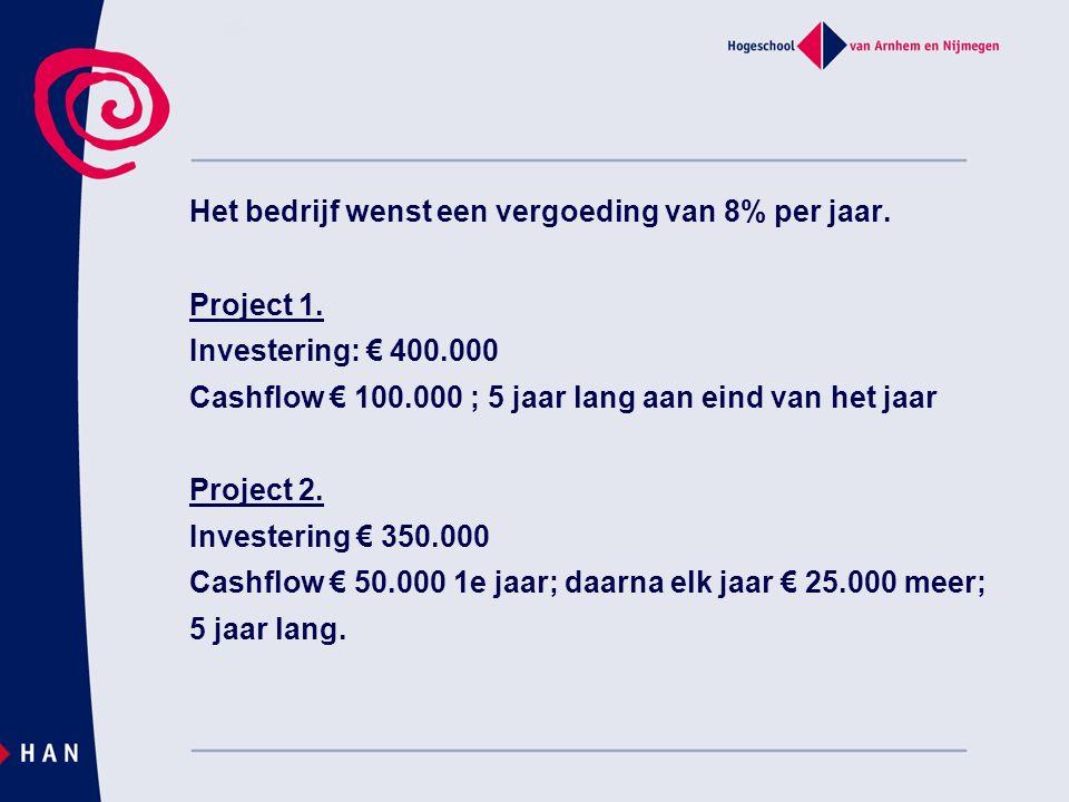 Het bedrijf wenst een vergoeding van 8% per jaar. Project 1.