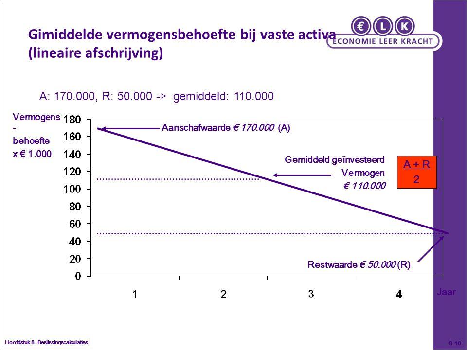 Gemiddeld geïnvesteerd Vermogen € 110.000 Hoofdstuk 8 -Beslissingscalculaties- 8.10 Gimiddelde vermogensbehoefte bij vaste activa (lineaire afschrijving) Vermogens - behoefte x € 1.000 Jaar Aanschafwaarde € 170.000 (A) Restwaarde € 50.000 (R) A + R 2 A: 170.000, R: 50.000 -> gemiddeld: 110.000