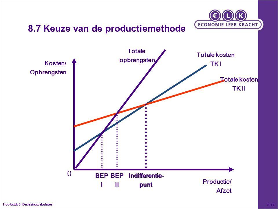 Hoofdstuk 8 -Beslissingscalculaties- 8.17 8.7 Keuze van de productiemethode Kosten/ Opbrengsten Productie/ Afzet 0 Totale kosten TK I Totale kosten TK II Indifferentie-puntBEPIBEPII Totale opbrengsten