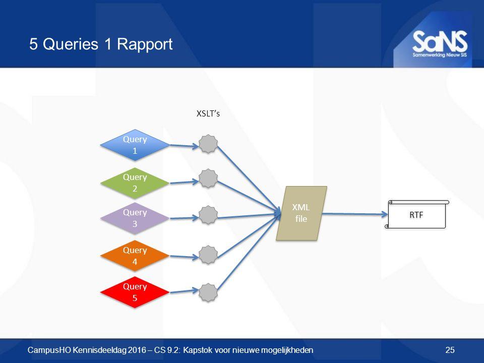 5 Queries 1 Rapport Query 1 Query 2 Query 3 Query 4 Query 5 XML file XSLT's RTF CampusHO Kennisdeeldag 2016 – CS 9.2: Kapstok voor nieuwe mogelijkhede