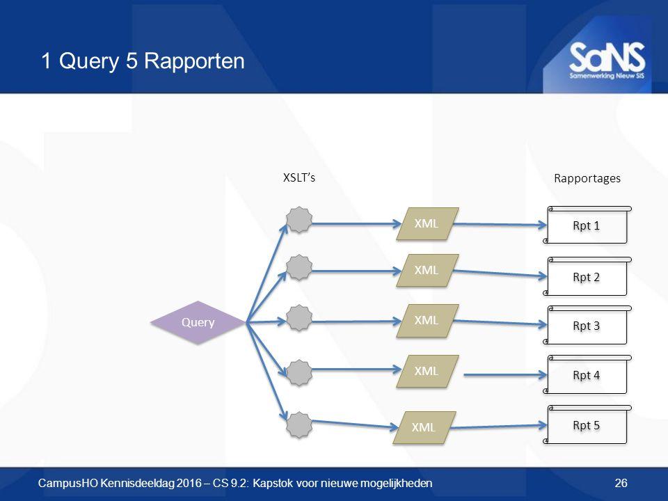 1 Query 5 Rapporten Query XML XSLT's Rpt 1 Rpt 2 Rpt 3 Rpt 4 Rpt 5 Rapportages XML CampusHO Kennisdeeldag 2016 – CS 9.2: Kapstok voor nieuwe mogelijkh