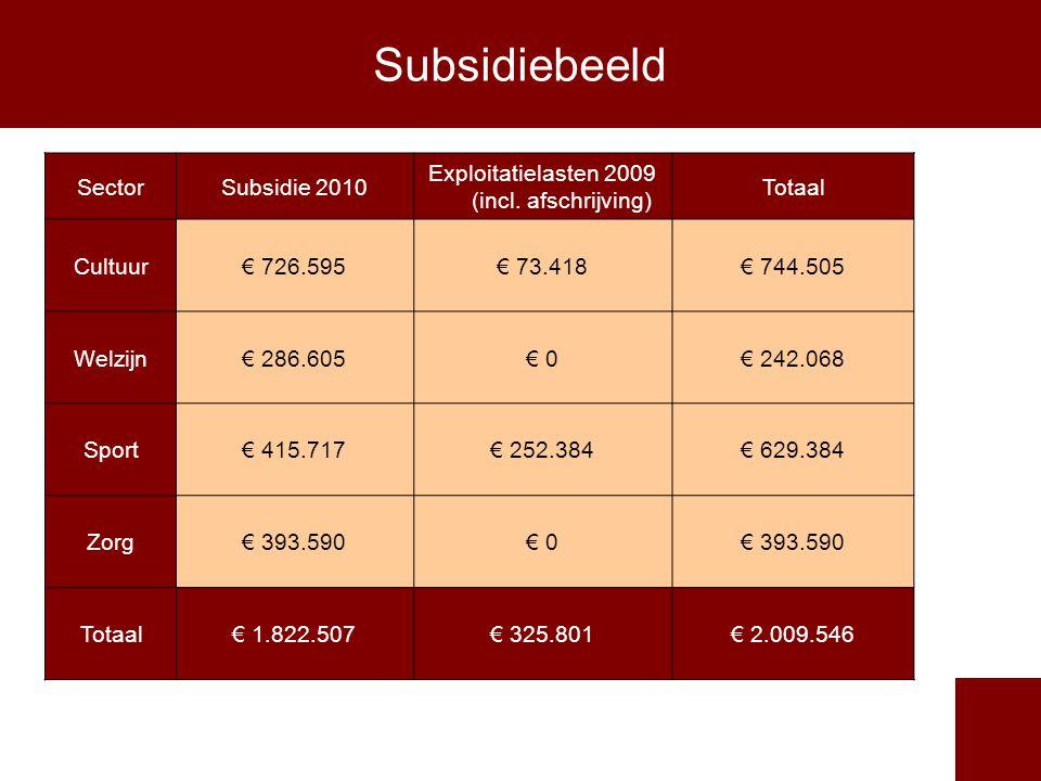 Subsidiebeeld SectorSubsidie 2010 Exploitatielasten 2009 (incl.