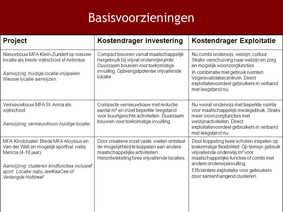 Basisvoorzieningen ProjectKostendrager investeringKostendrager Exploitatie Nieuwbouw MFA Klein-Zundert op nieuwe locatie als brede wijkschool st'Antonius.
