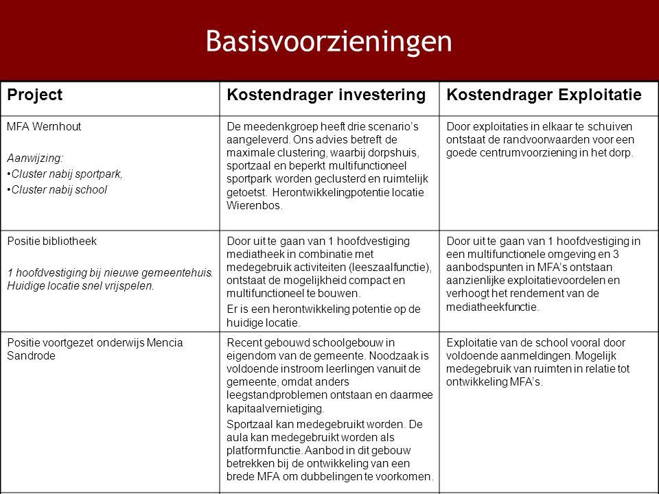 Basisvoorzieningen ProjectKostendrager investeringKostendrager Exploitatie MFA Wernhout Aanwijzing: Cluster nabij sportpark, Cluster nabij school De meedenkgroep heeft drie scenario's aangeleverd.