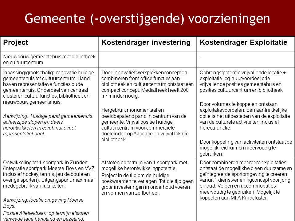 Gemeente (-overstijgende) voorzieningen ProjectKostendrager investeringKostendrager Exploitatie Nieuwbouw gemeentehuis met bibliotheek en cultuurcentrum.