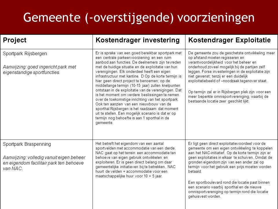 Gemeente (-overstijgende) voorzieningen ProjectKostendrager investeringKostendrager Exploitatie Sportpark Rijsbergen Aanwijzing: goed ingericht park met eigenstandige sportfuncties.