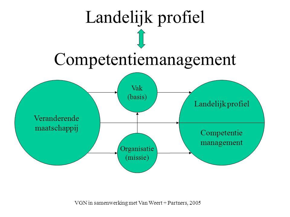 VGN in samenwerking met Van Weert + Partners, 2005 Landelijk profiel Competentiemanagement Vak (basis) Landelijk profiel Competentie management Organi