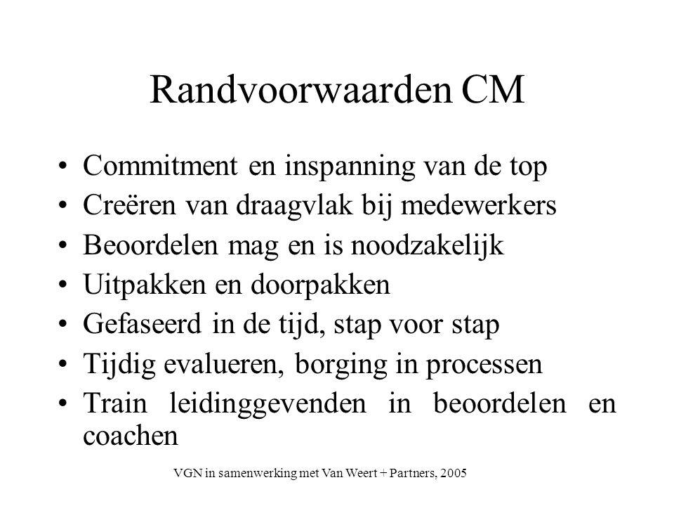 VGN in samenwerking met Van Weert + Partners, 2005 Randvoorwaarden CM Commitment en inspanning van de top Creëren van draagvlak bij medewerkers Beoord