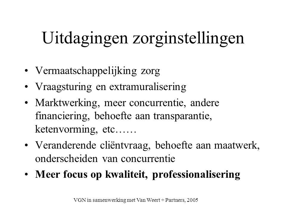 VGN in samenwerking met Van Weert + Partners, 2005 Uitdagingen zorginstellingen Vermaatschappelijking zorg Vraagsturing en extramuralisering Marktwerk