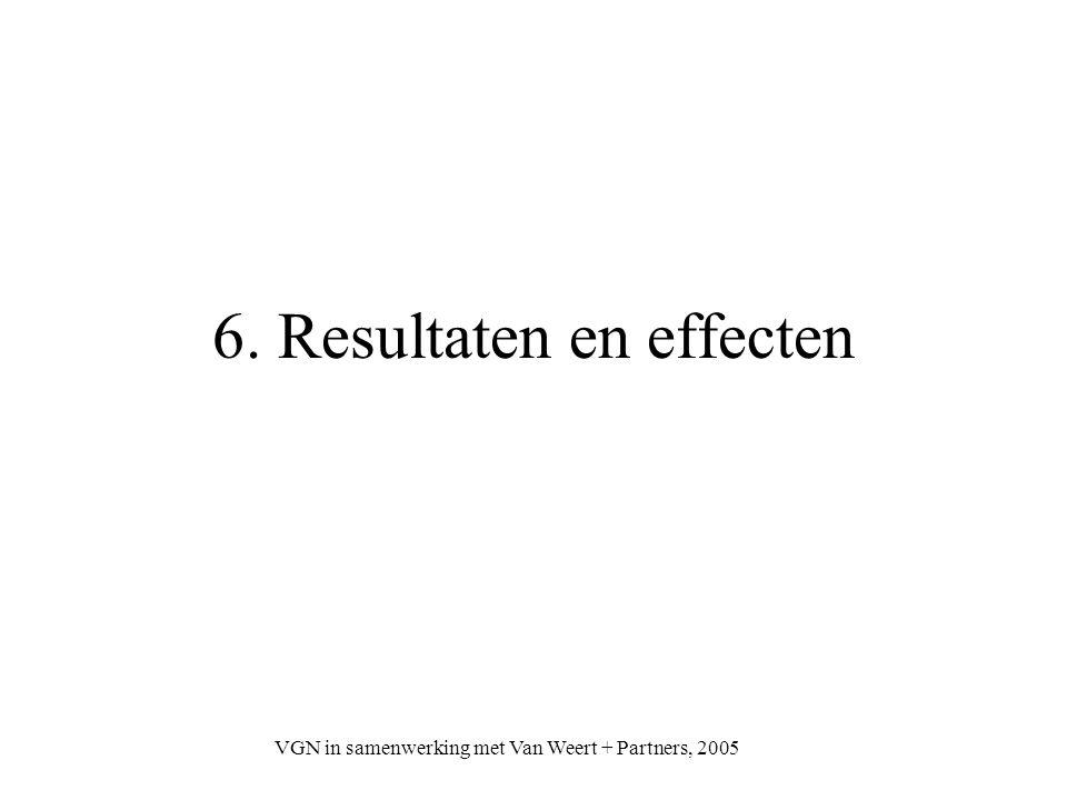 VGN in samenwerking met Van Weert + Partners, 2005 Directe effecten CM (1) Je merkt dat je het over hetzelfde hebt Het wordt allemaal concreter en inzichtelijker Onderlinge verwachtingen worden helder en bespreekbaar Verschillen van inzicht worden zichtbaar Prestaties en functioneren worden meet- en objectiveerbaar Goed, maar ook niet goed, functioneren wordt zichtbaar