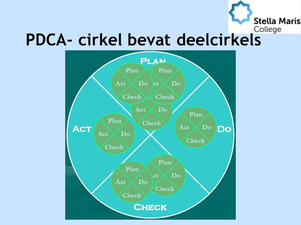 PDCA- cirkel bevat deelcirkels