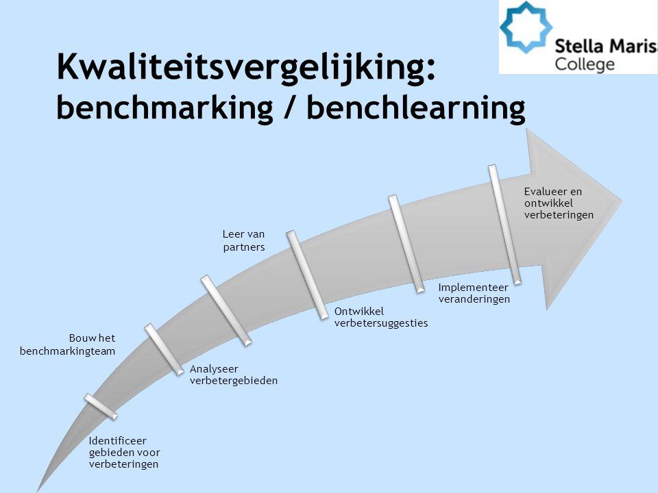 Kwaliteitsvergelijking: benchmarking / benchlearning Identificeer gebieden voor verbeteringen Analyseer verbetergebieden Ontwikkel verbetersuggesties Implementeer veranderingen Evalueer en ontwikkel verbeteringen Leer van partners Bouw het benchmarkingteam