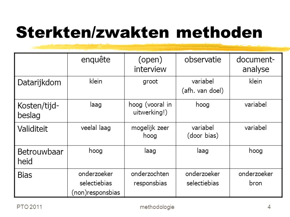 PTO 2011methodologie4 Sterkten/zwakten methoden enquête(open) interview observatiedocument- analyse Datarijkdom kleingrootvariabel (afh.