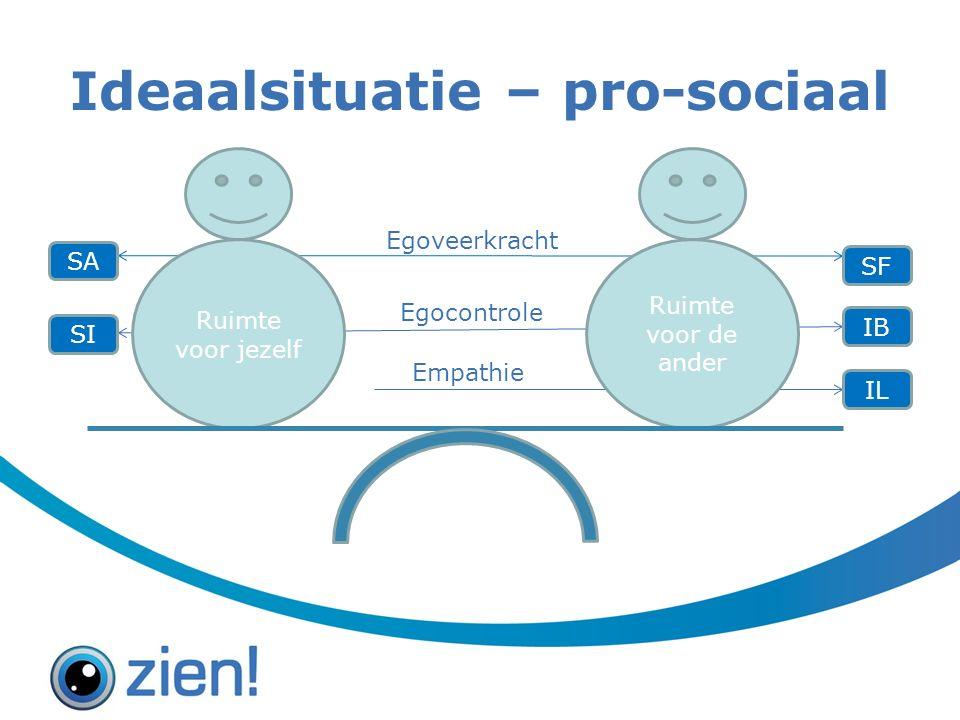 Ideaalsituatie – pro-sociaal Ruimte voor jezelf Ruimte voor de ander SI SA SF IB IL Egoveerkracht Egocontrole Empathie