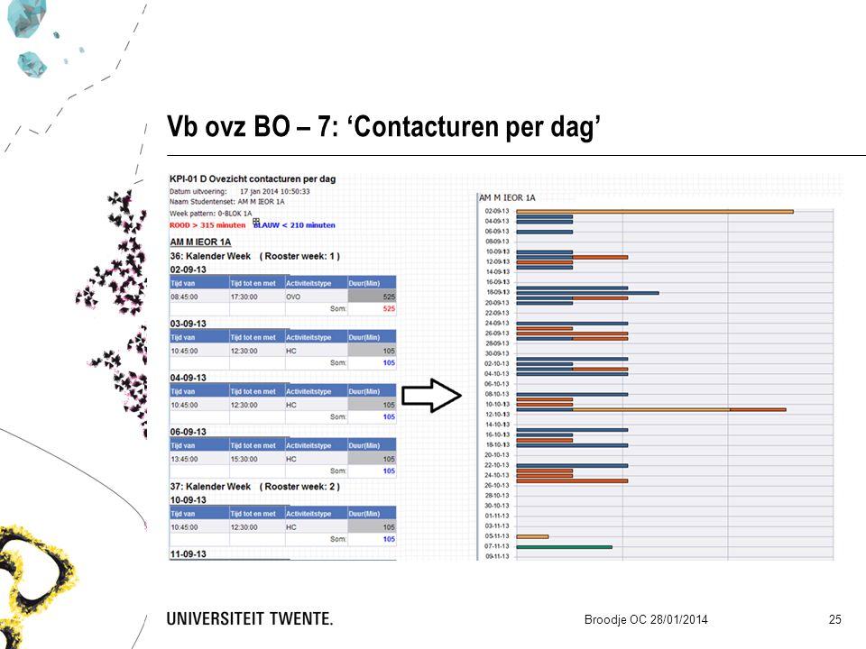 Vb ovz BO – 7: 'Contacturen per dag' Broodje OC 28/01/2014 25