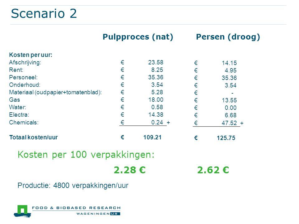 Scenario 2 Pulpproces (nat)Persen (droog) € 14.15 € 4.95 € 35.36 € 3.54 € - € 13.55 € 0.00 € 6.68 € 47.52+ € 125.75 Kosten per 100 verpakkingen: 2.28