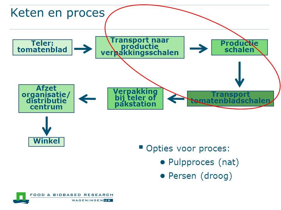 Keten en proces  Opties voor proces: ● Pulpproces (nat) ● Persen (droog) Transport tomatenbladschalen Teler: tomatenblad Transport naar productie ver