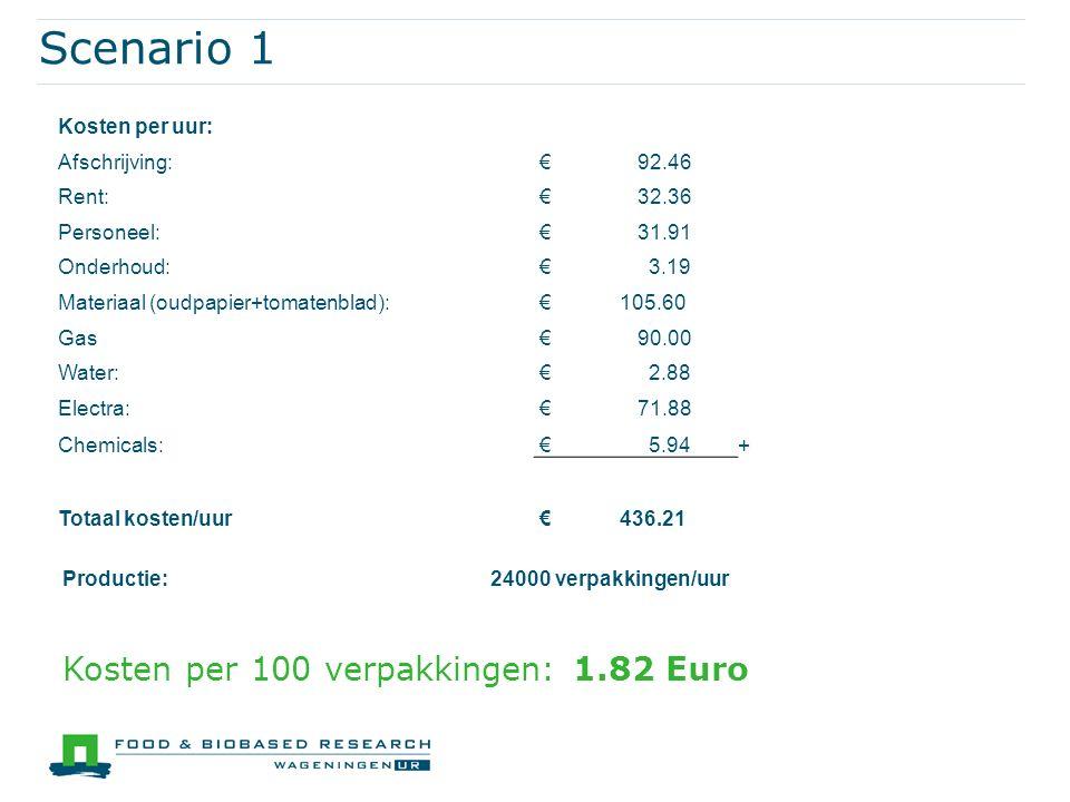 Scenario 1 Productie:24000 verpakkingen/uur Kosten per 100 verpakkingen: 1.82 Euro Kosten per uur: Afschrijving: € 92.46 Rent: € 32.36 Personeel: € 31