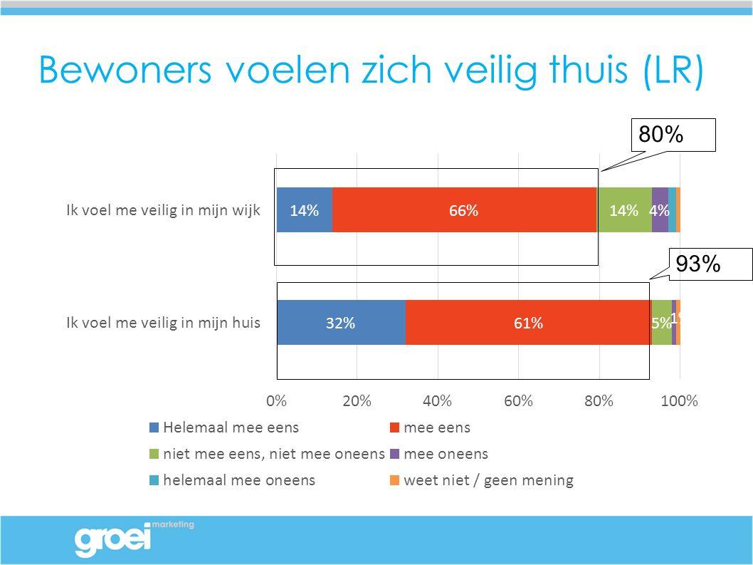 Bewoners voelen zich veilig thuis (LR) 80% 93%