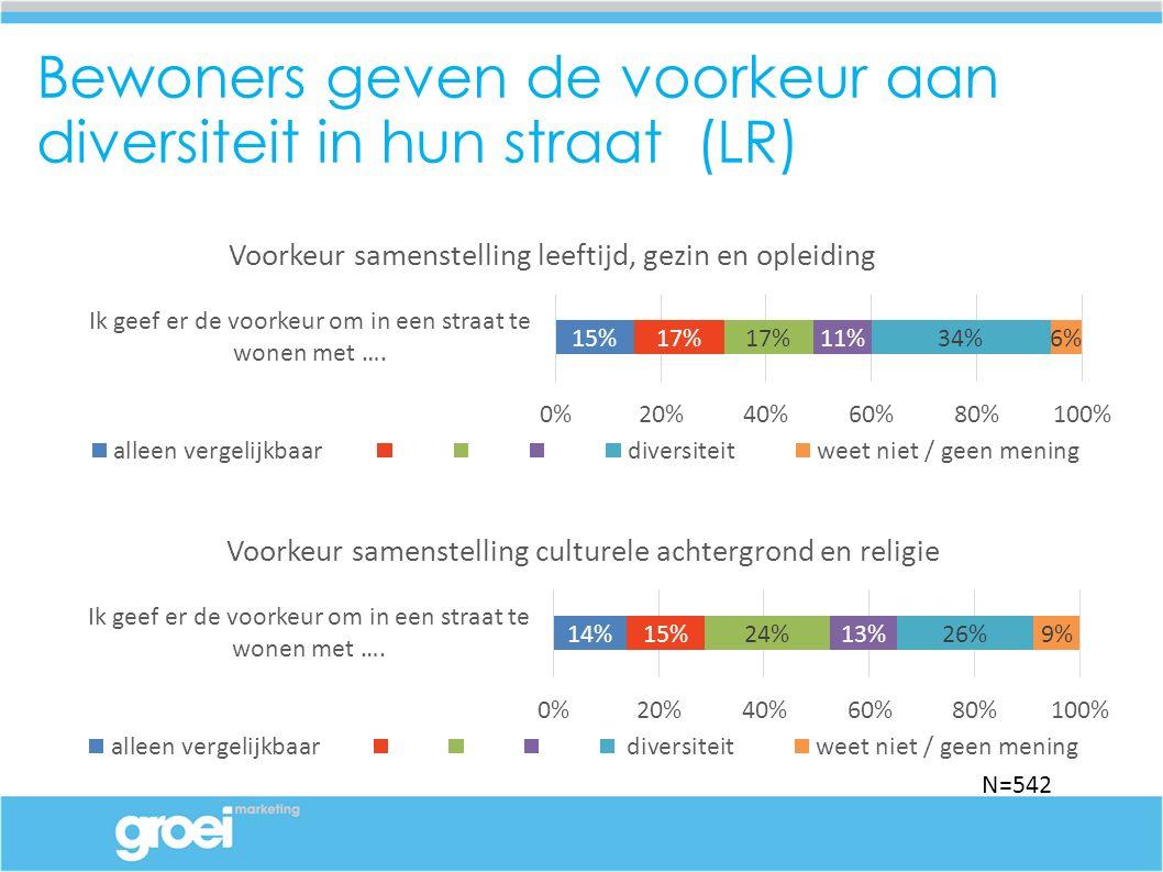 Bewoners geven de voorkeur aan diversiteit in hun straat (LR) N=542