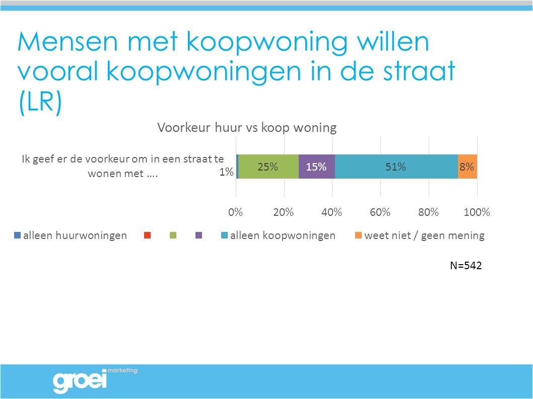 Mensen met koopwoning willen vooral koopwoningen in de straat (LR) N=542