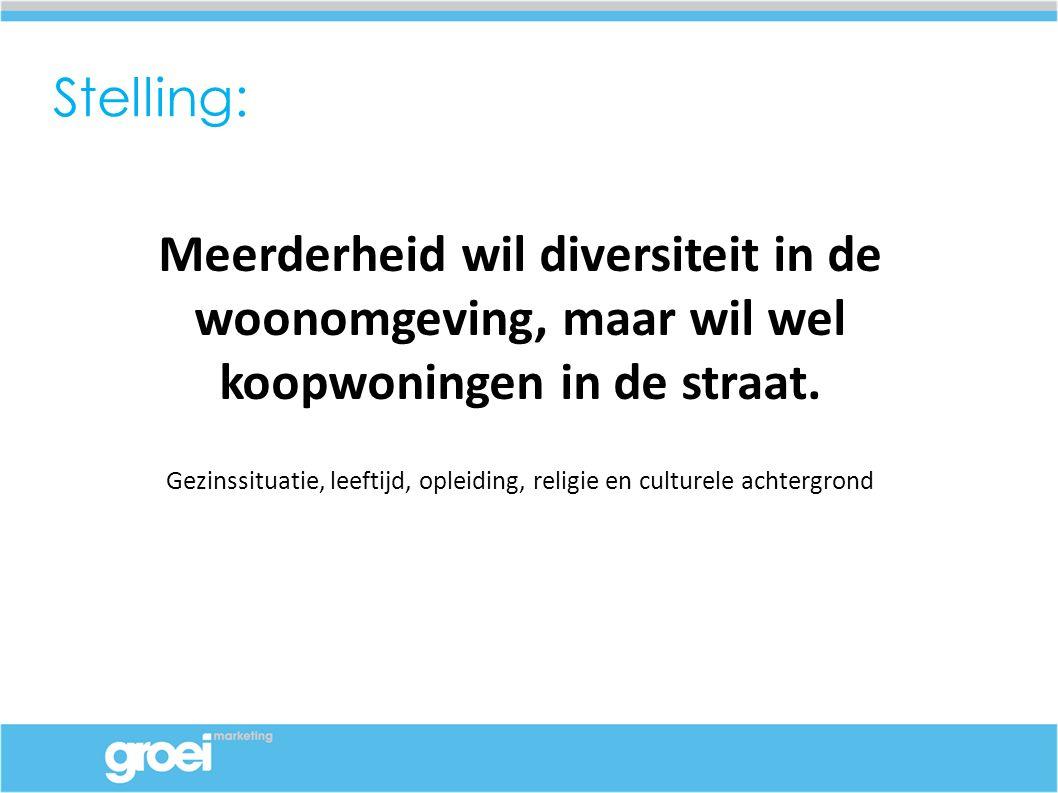 Stelling: Meerderheid wil diversiteit in de woonomgeving, maar wil wel koopwoningen in de straat.