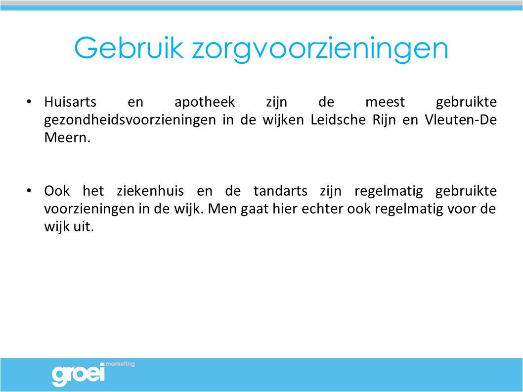 Gebruik zorgvoorzieningen Huisarts en apotheek zijn de meest gebruikte gezondheidsvoorzieningen in de wijken Leidsche Rijn en Vleuten-De Meern.