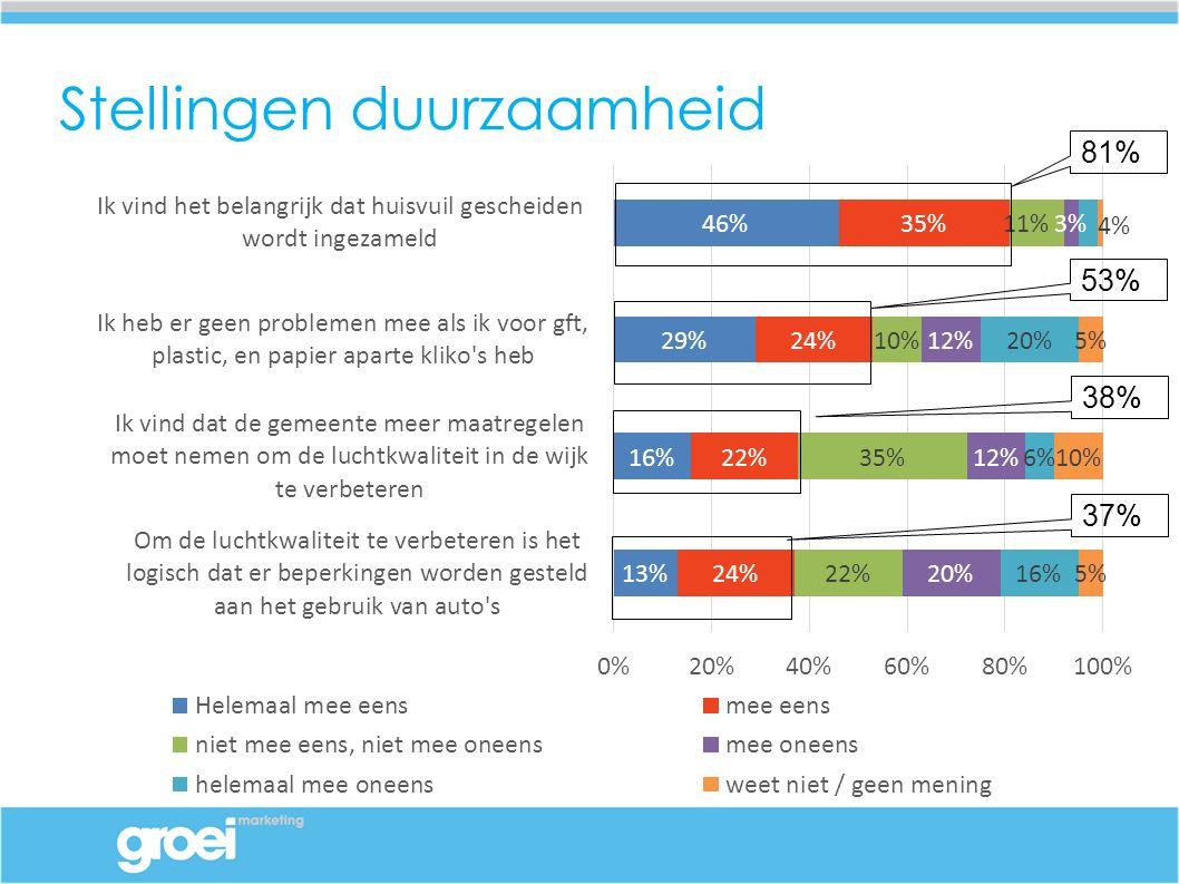 Stellingen duurzaamheid 81% 53% 38% 37%
