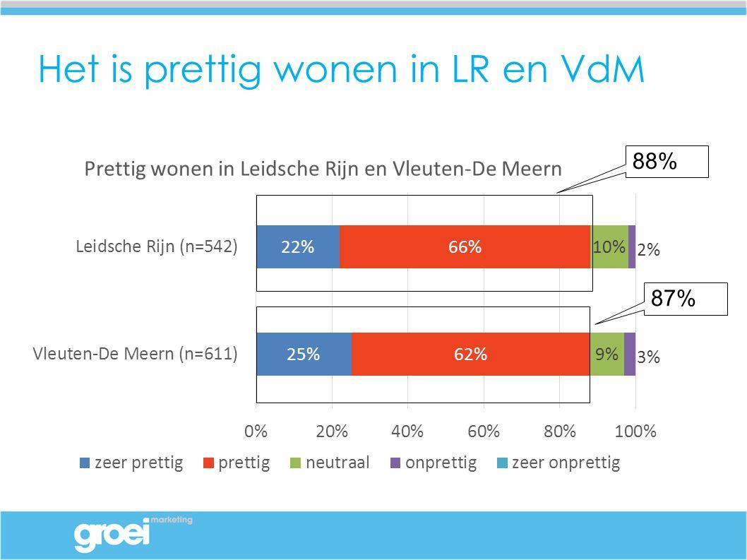 Het is prettig wonen in LR en VdM 88% 87%