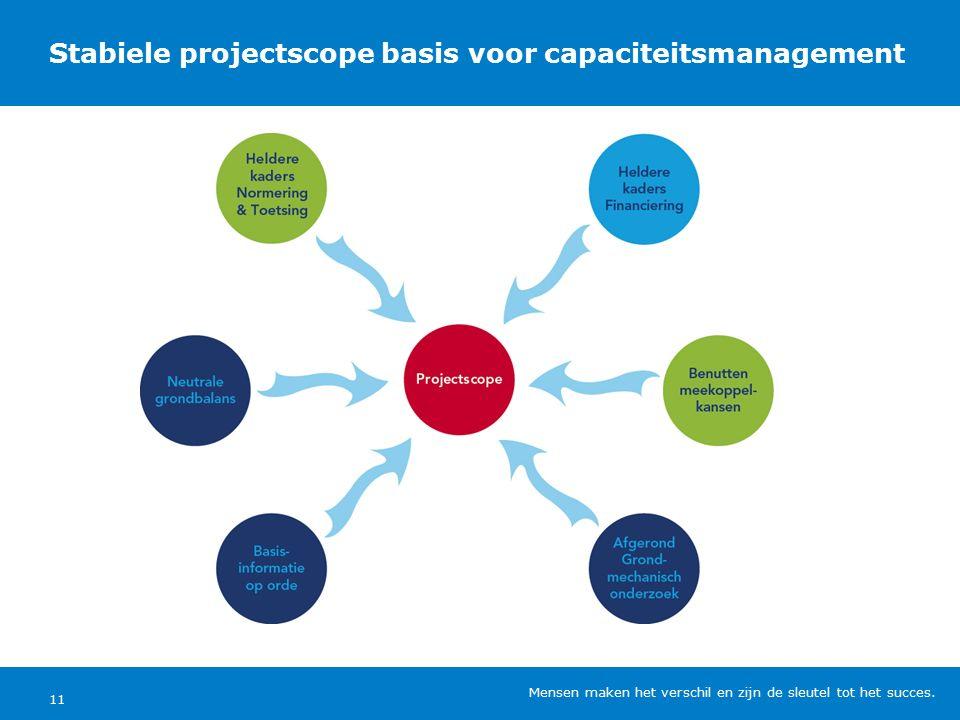 Stabiele projectscope basis voor capaciteitsmanagement Mensen maken het verschil en zijn de sleutel tot het succes.