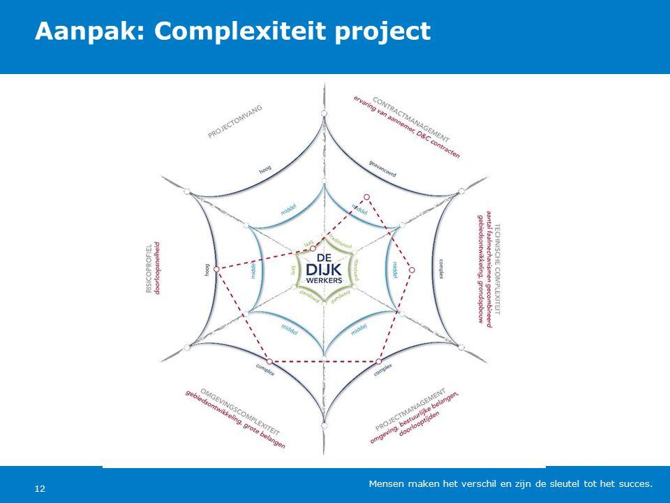 Aanpak: Complexiteit project Mensen maken het verschil en zijn de sleutel tot het succes. 12