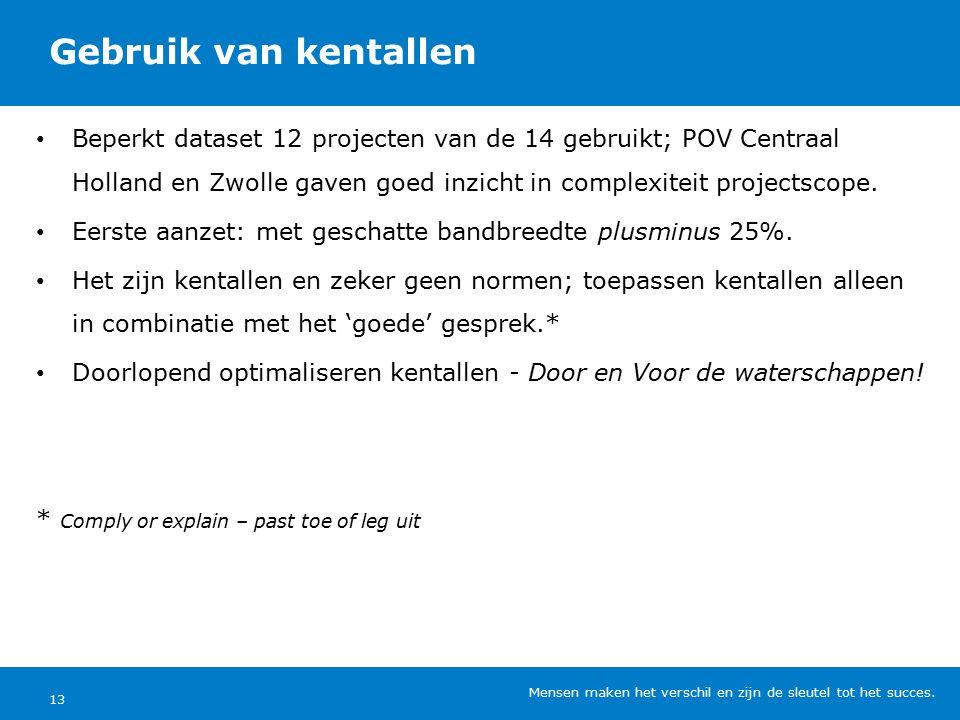 Gebruik van kentallen Beperkt dataset 12 projecten van de 14 gebruikt; POV Centraal Holland en Zwolle gaven goed inzicht in complexiteit projectscope.