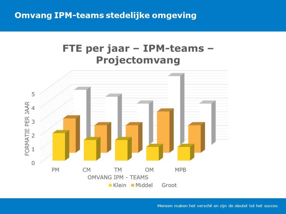 Omvang IPM-teams stedelijke omgeving Mensen maken het verschil en zijn de sleutel tot het succes.