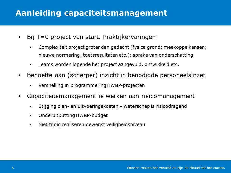 Aanleiding capaciteitsmanagement 5 Bij T=0 project van start.