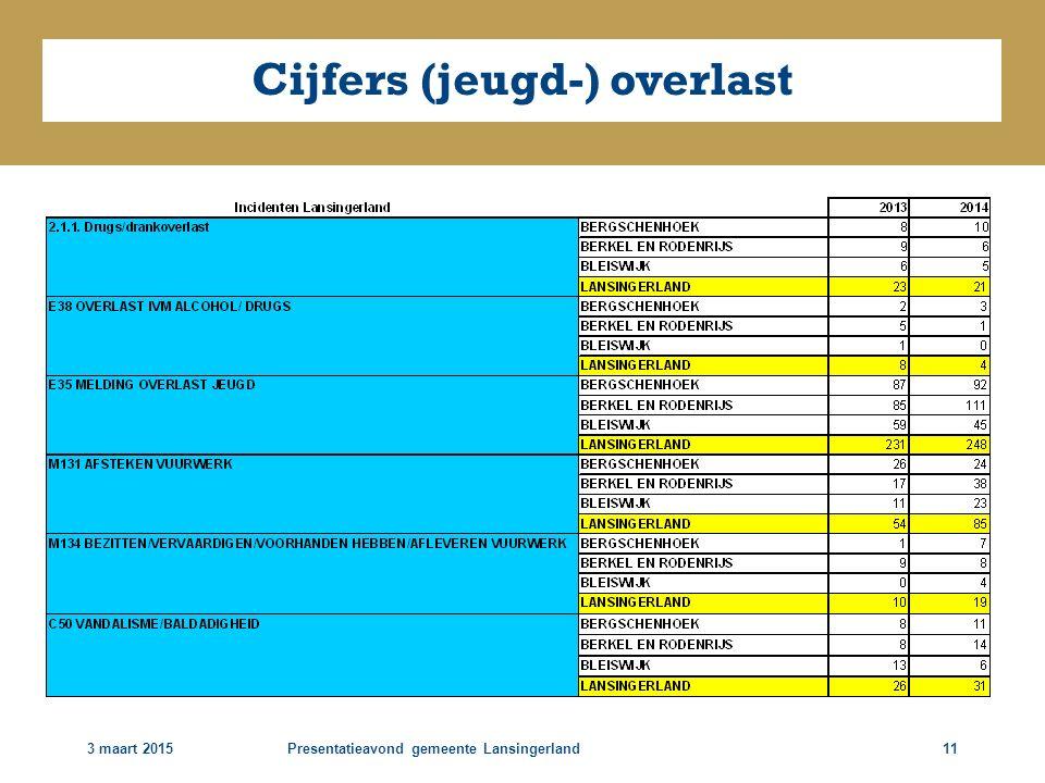 3 maart 2015Presentatieavond gemeente Lansingerland11 Cijfers (jeugd-) overlast