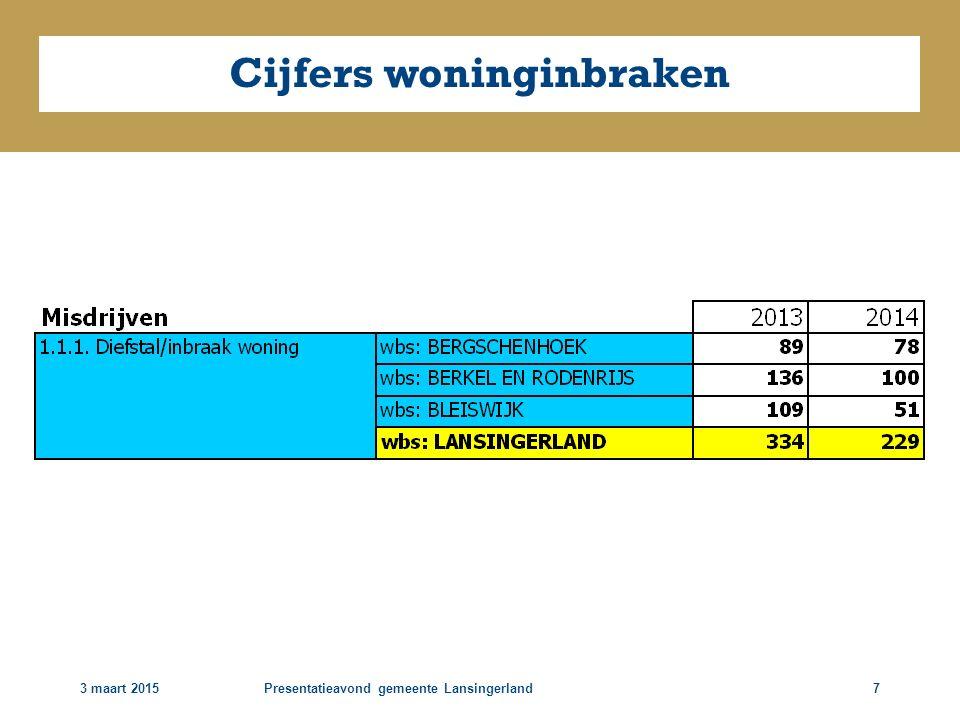 3 maart 2015Presentatieavond gemeente Lansingerland7 Cijfers woninginbraken