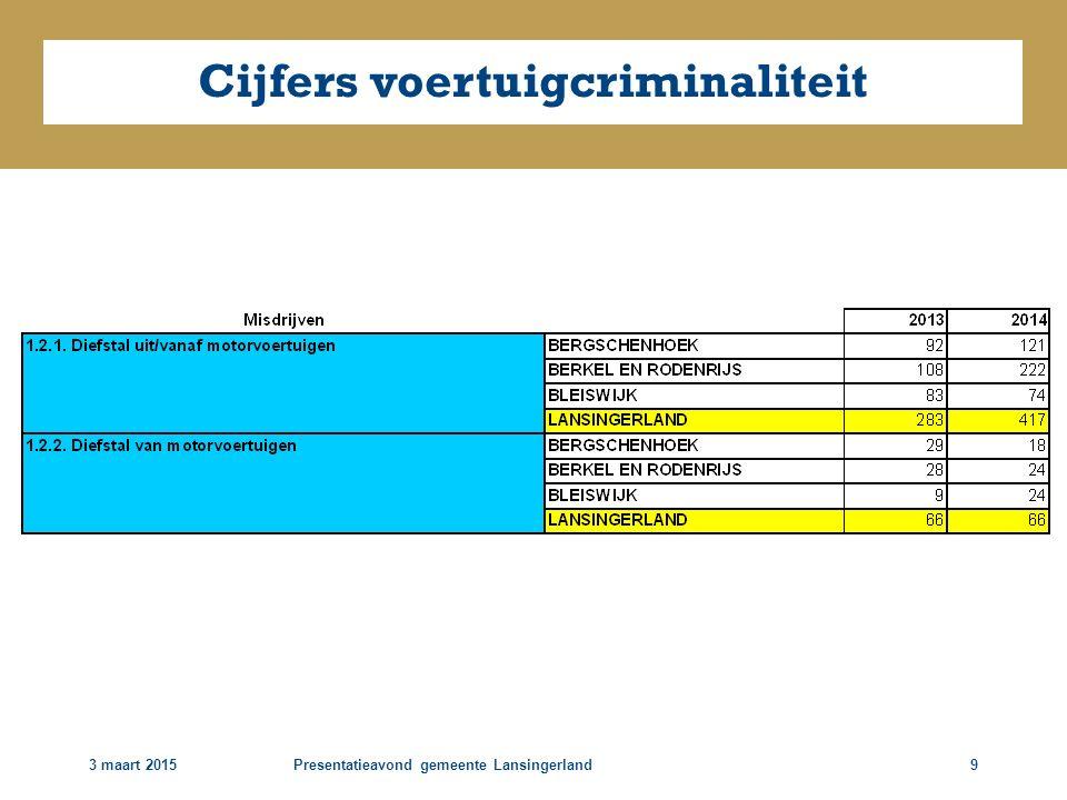 3 maart 2015Presentatieavond gemeente Lansingerland9 Cijfers voertuigcriminaliteit
